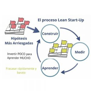 El proceso Lean Start-Up Construir Medir Aprender